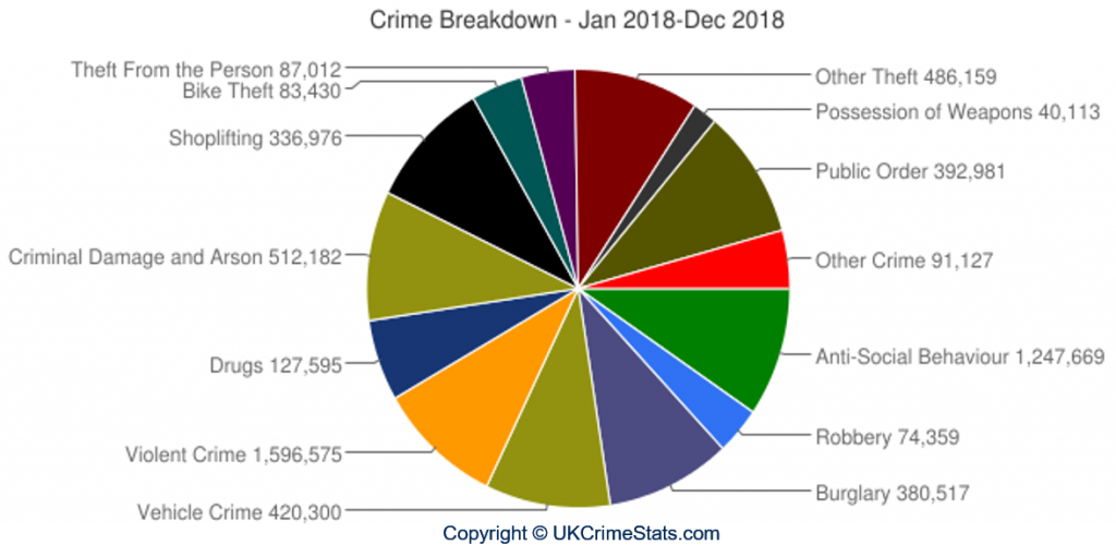 Crime Breakdown - Jan 2018 Dec 2018
